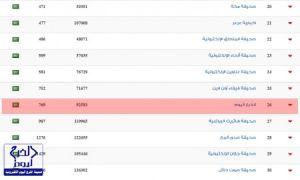 صحيفة #الخرج اليوم في المركز الـ 26 كأفضل الصحف السعودية