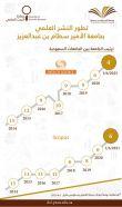 جامعة الأمير سطام بن عبد العزيز تتجاوز حاجز الـ1100 بحث علمي
